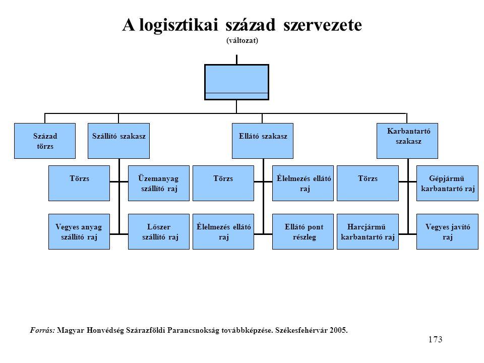 A logisztikai század szervezete