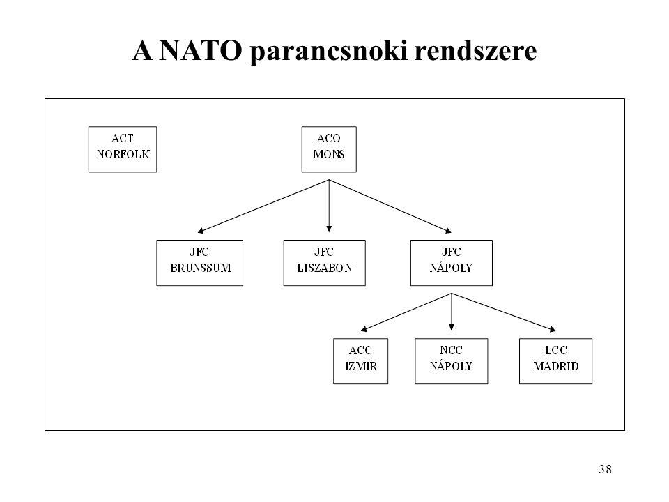 A NATO parancsnoki rendszere