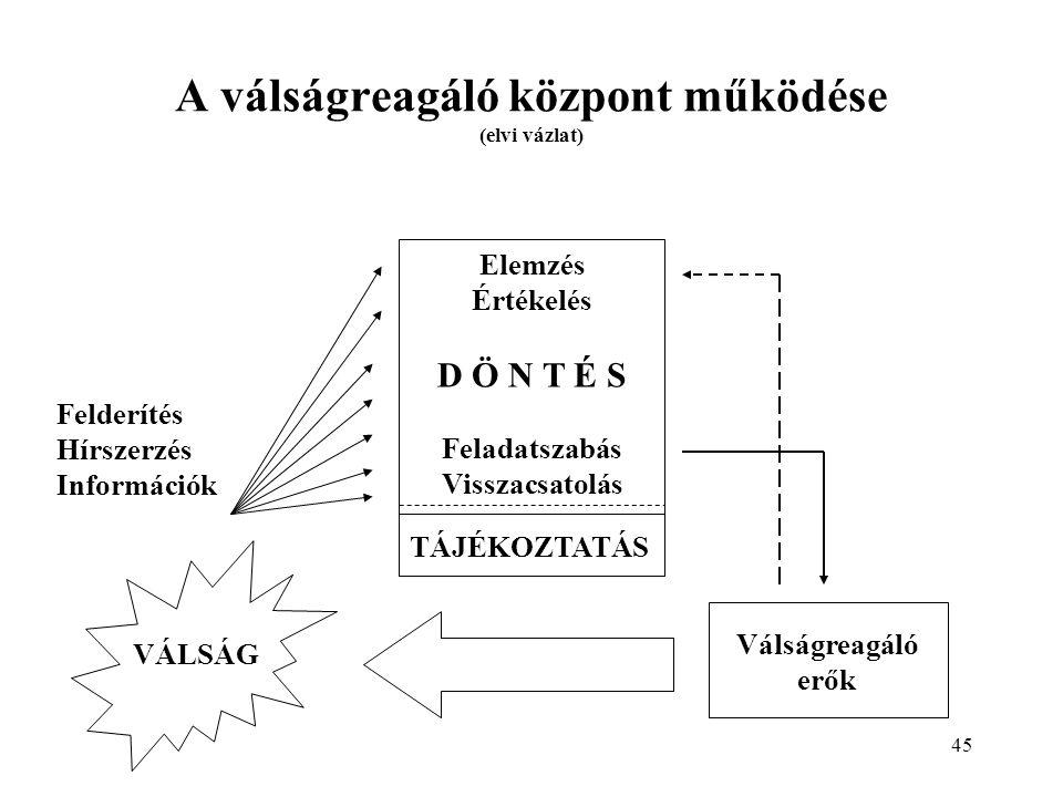 A válságreagáló központ működése (elvi vázlat)