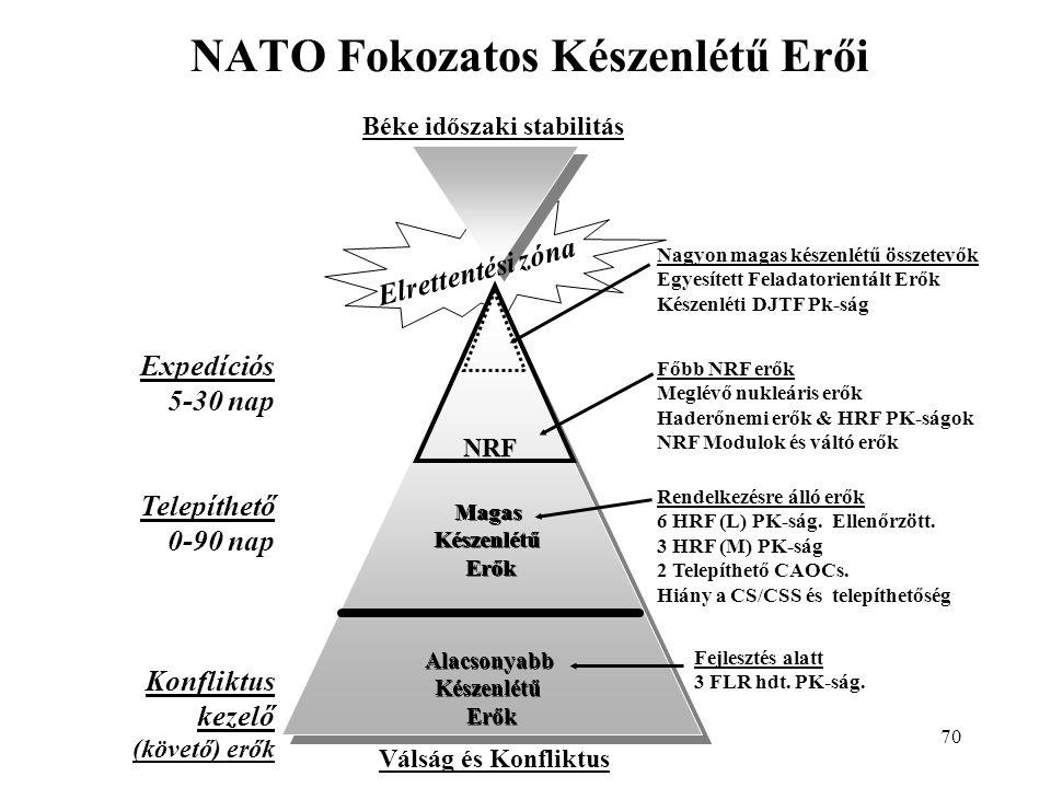NATO Fokozatos Készenlétű Erői