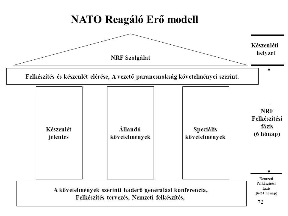 NATO Reagáló Erő modell