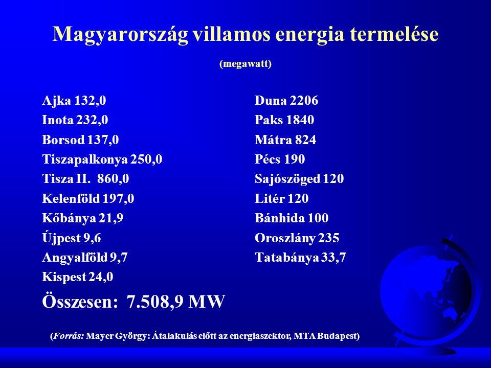 Magyarország villamos energia termelése (megawatt)