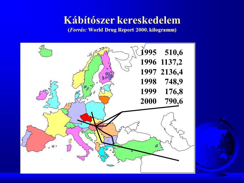 Kábítószer kereskedelem (Forrás: World Drug Report 2000. kilogramm)