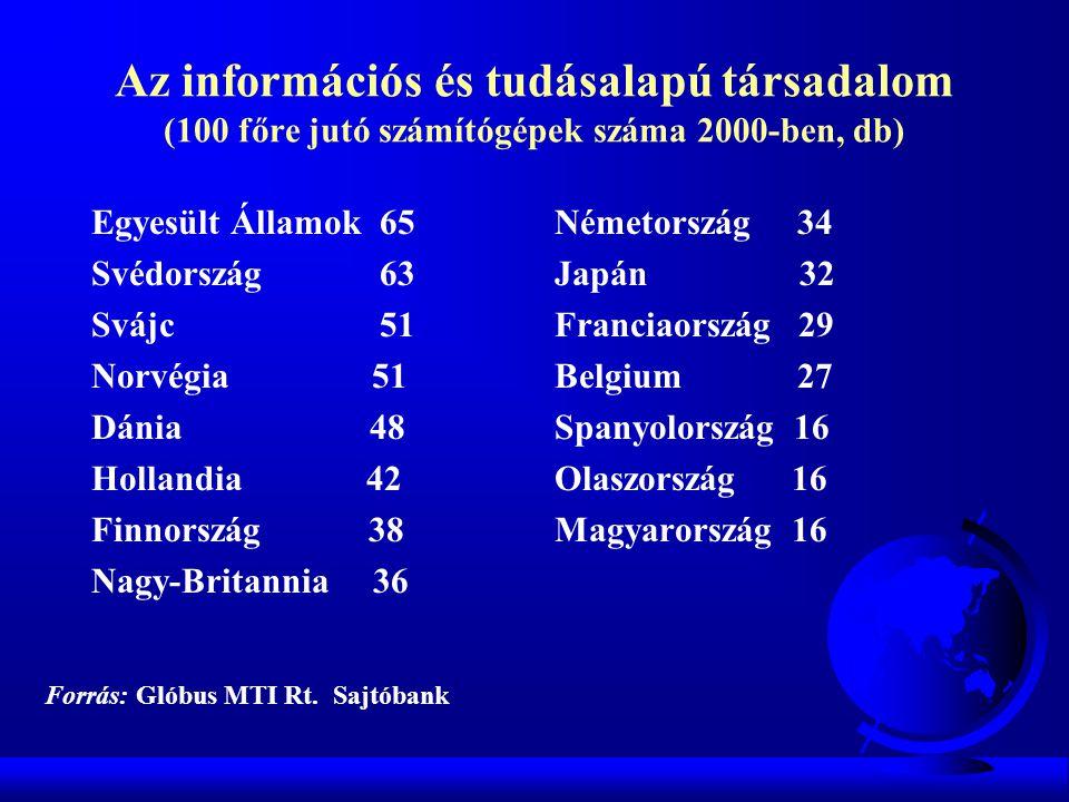 Az információs és tudásalapú társadalom (100 főre jutó számítógépek száma 2000-ben, db)