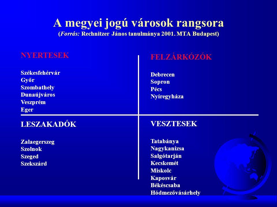 A megyei jogú városok rangsora (Forrás: Rechnitzer János tanulmánya 2001. MTA Budapest)