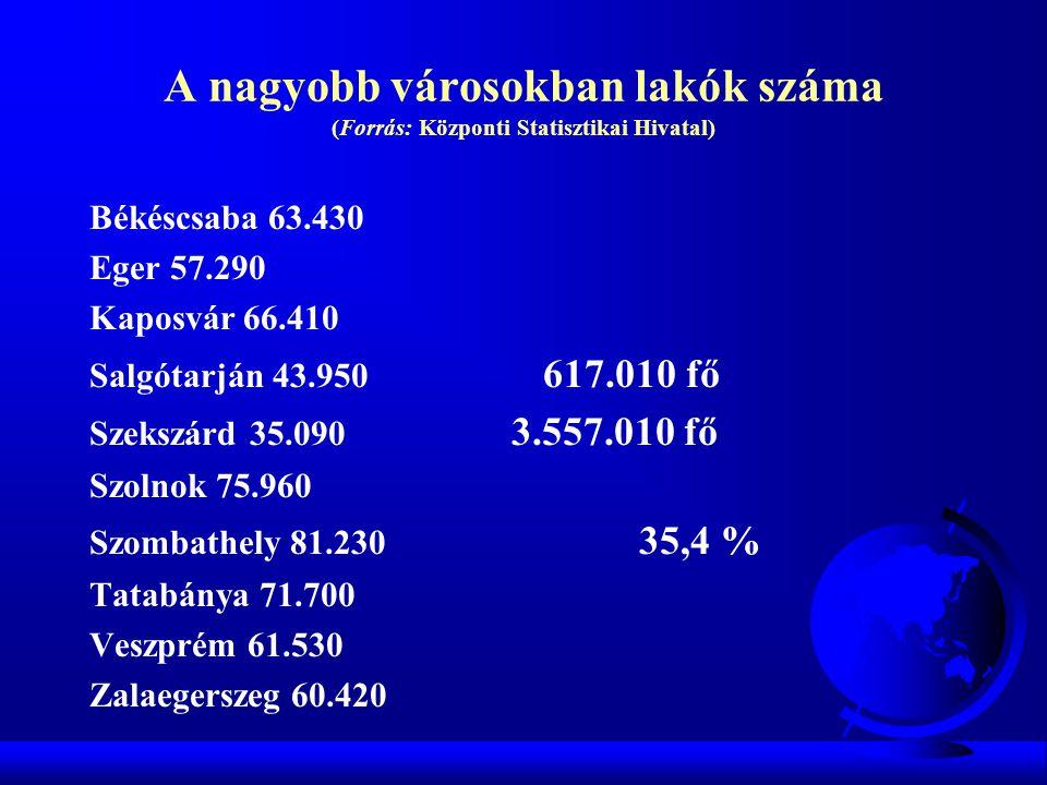 A nagyobb városokban lakók száma (Forrás: Központi Statisztikai Hivatal)