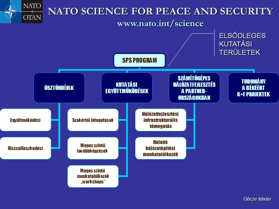 NATO SCIENCE FOR PEACE AND SECURITY www.nato.int/science