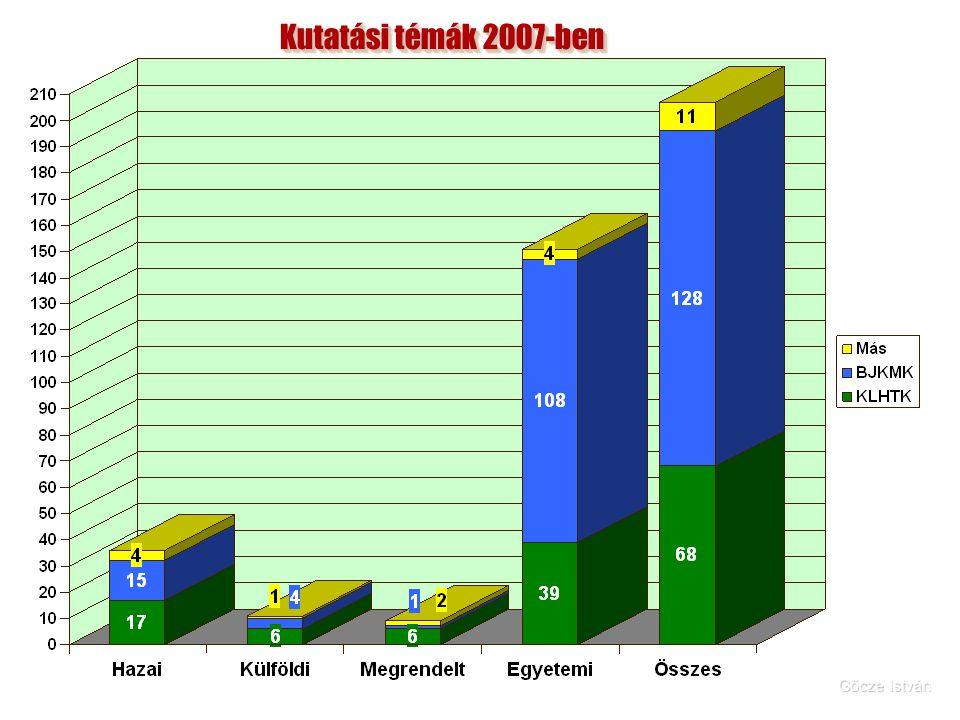 Kutatási témák 2007-ben Gőcze István
