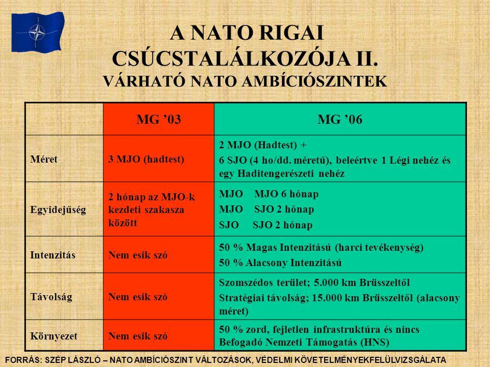 A NATO RIGAI CSÚCSTALÁLKOZÓJA II. VÁRHATÓ NATO AMBÍCIÓSZINTEK