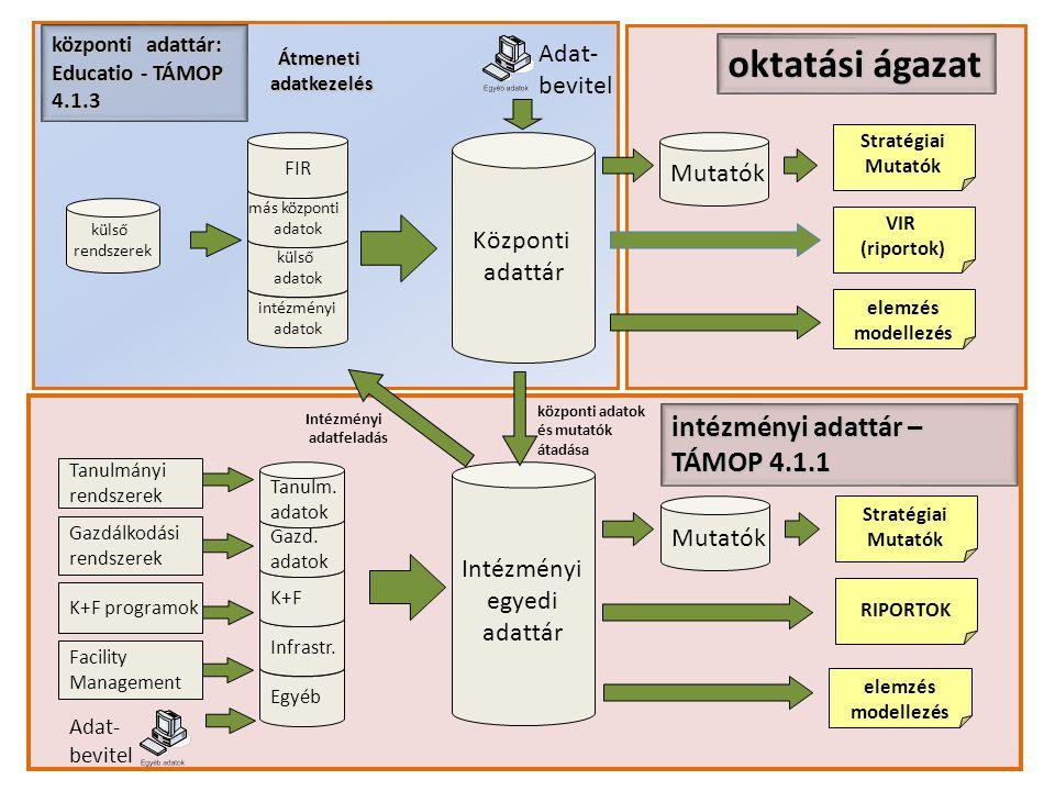oktatási ágazat intézményi adattár – TÁMOP 4.1.1 Adat- bevitel Mutatók