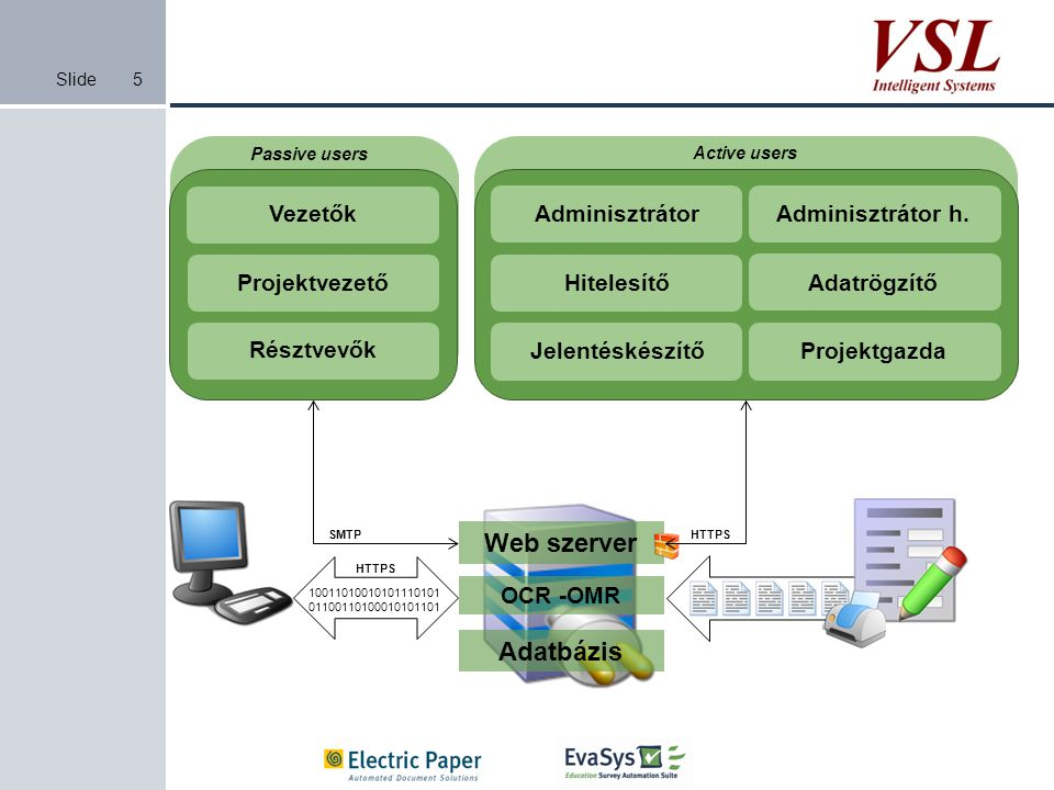 Web szerver Adatbázis Vezetők Projektvezető Résztvevők Adminisztrátor