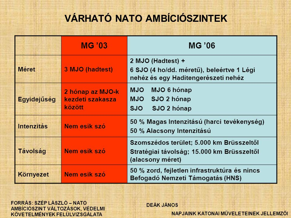 VÁRHATÓ NATO AMBÍCIÓSZINTEK