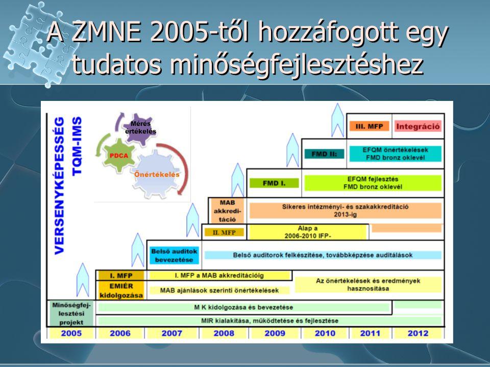 A ZMNE 2005-től hozzáfogott egy tudatos minőségfejlesztéshez