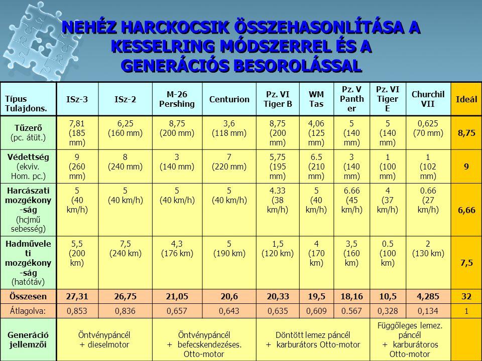 NEHÉZ HARCKOCSIK ÖSSZEHASONLÍTÁSA A KESSELRING MÓDSZERREL ÉS A GENERÁCIÓS BESOROLÁSSAL