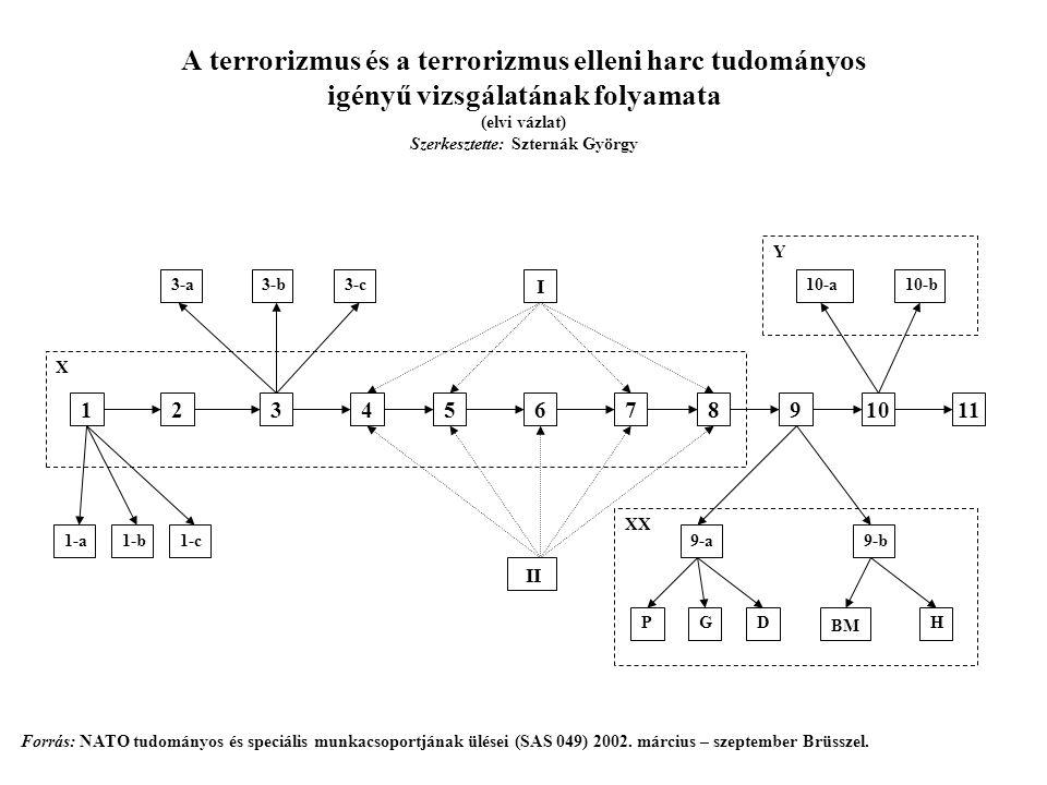 A terrorizmus és a terrorizmus elleni harc tudományos igényű vizsgálatának folyamata (elvi vázlat) Szerkesztette: Szternák György