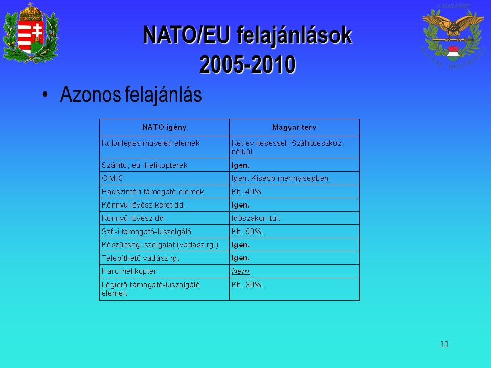 NATO/EU felajánlások 2005-2010