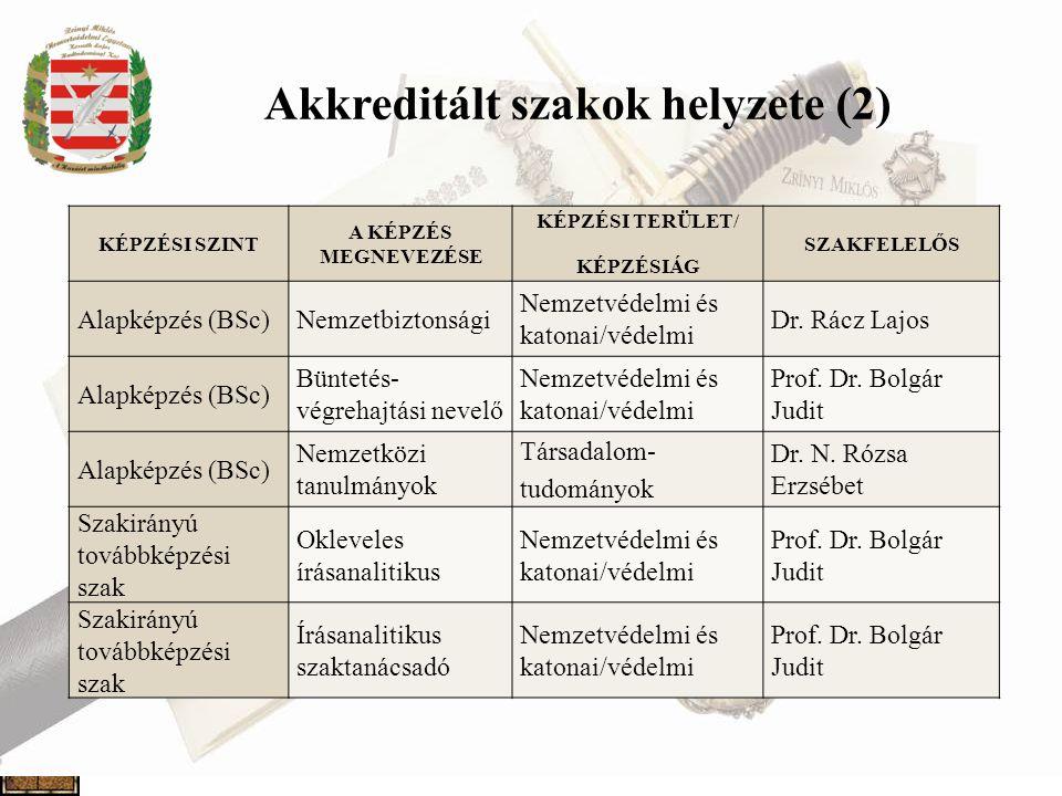 Akkreditált szakok helyzete (2)