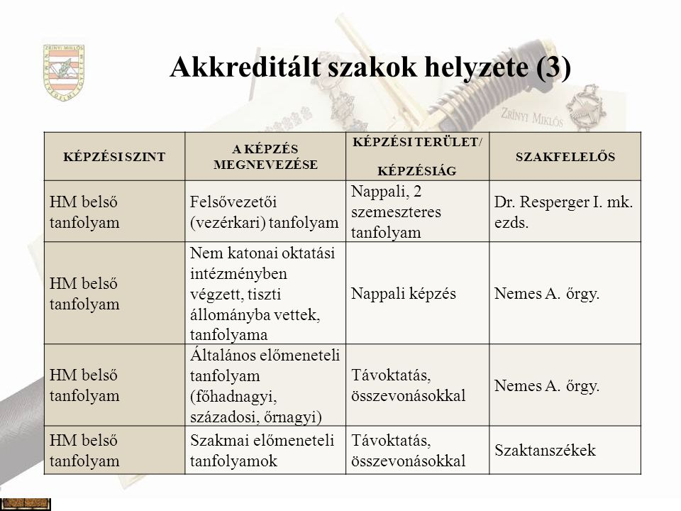 Akkreditált szakok helyzete (3)