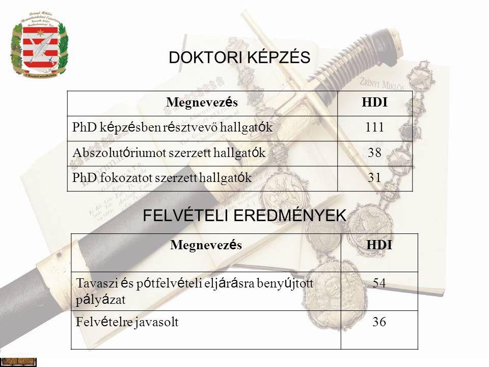 DOKTORI KÉPZÉS FELVÉTELI EREDMÉNYEK Megnevezés HDI