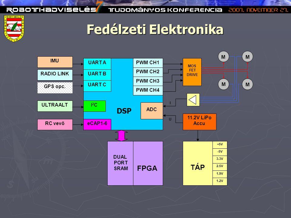 Fedélzeti Elektronika