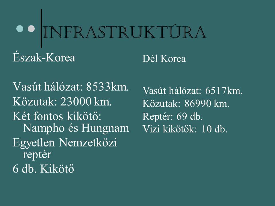 Infrastruktúra Észak-Korea Vasút hálózat: 8533km. Közutak: 23000 km. Két fontos kikötő: Nampho és Hungnam Egyetlen Nemzetközi reptér 6 db. Kikötő