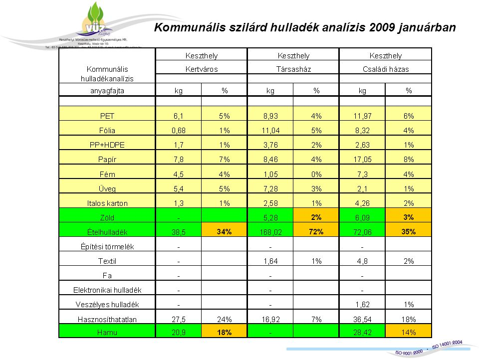 Kommunális szilárd hulladék analízis 2009 januárban