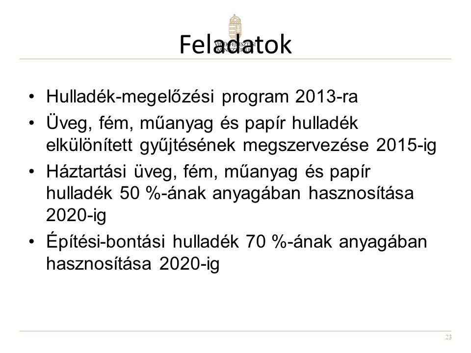 Feladatok Hulladék-megelőzési program 2013-ra