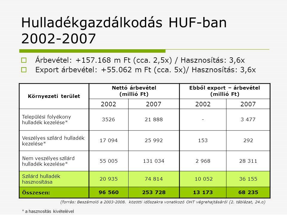 Hulladékgazdálkodás HUF-ban 2002-2007