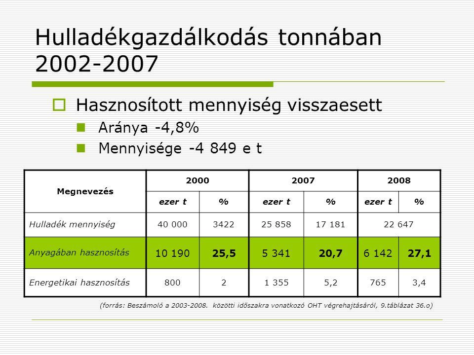 Hulladékgazdálkodás tonnában 2002-2007