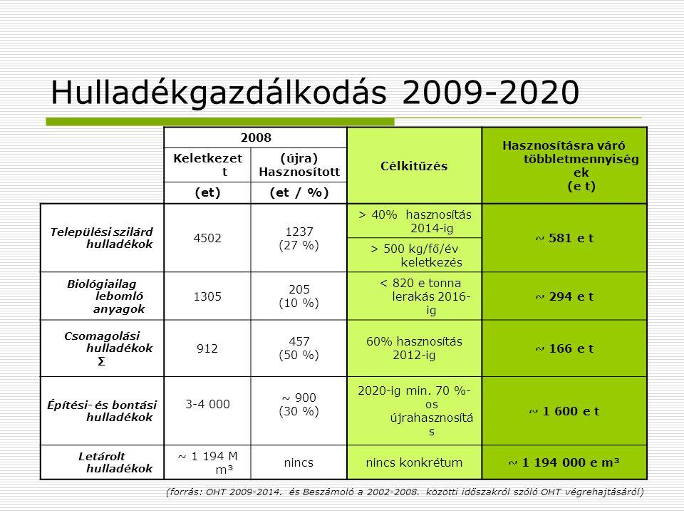 Hulladékgazdálkodás 2009-2020