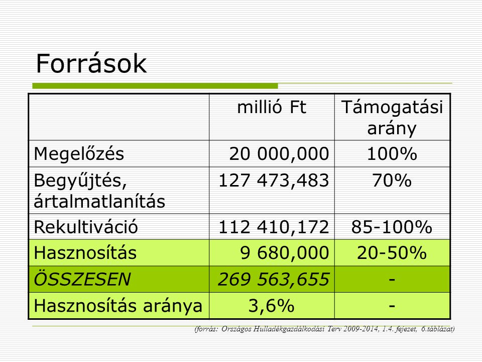 Források millió Ft Támogatási arány Megelőzés 20 000,000 100%