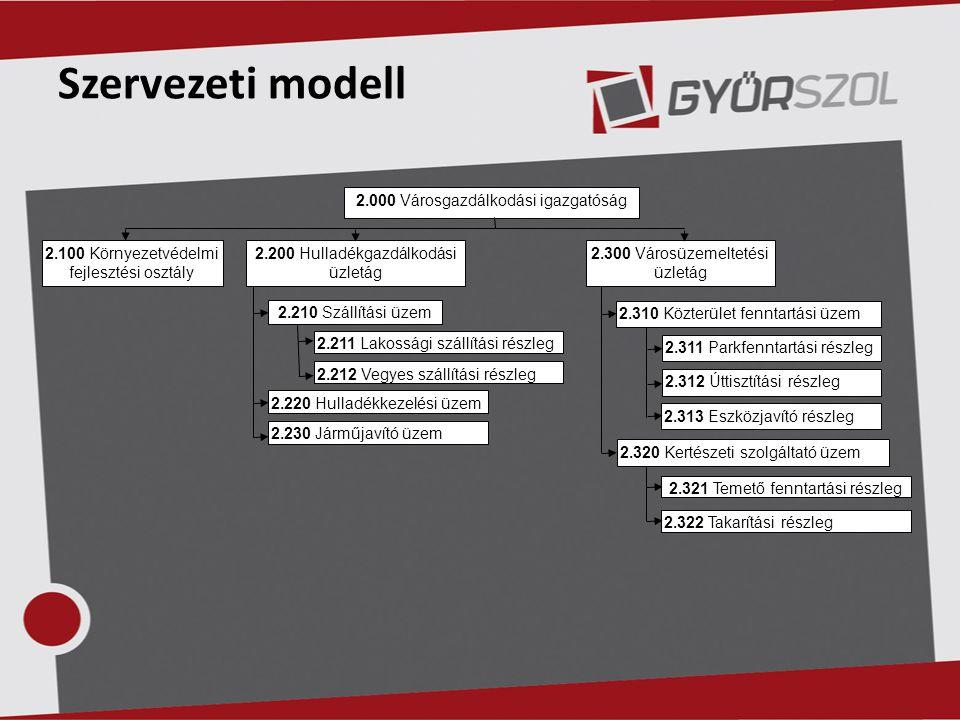 Szervezeti modell 2.000 Városgazdálkodási igazgatóság