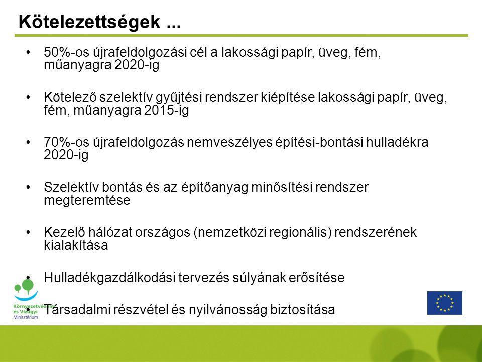 Kötelezettségek ... 50%-os újrafeldolgozási cél a lakossági papír, üveg, fém, műanyagra 2020-ig.