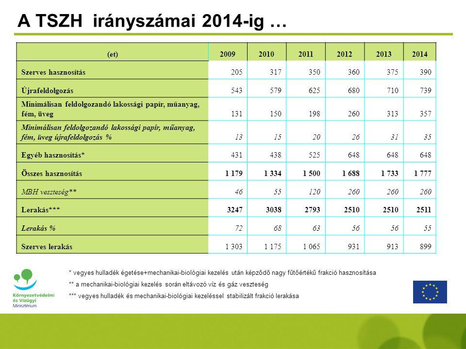 A TSZH irányszámai 2014-ig …
