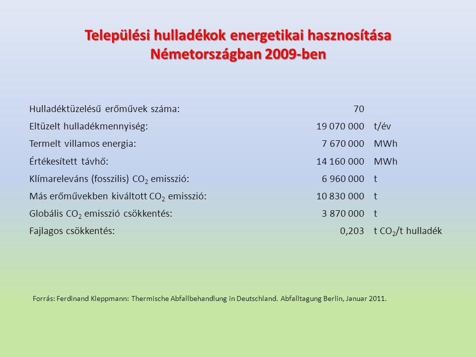 Települési hulladékok energetikai hasznosítása Németországban 2009-ben