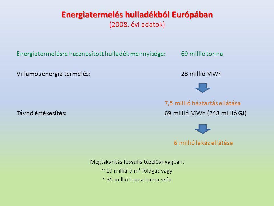 Energiatermelés hulladékból Európában (2008. évi adatok)