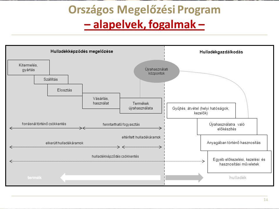 4. Országos Megelőzési Program