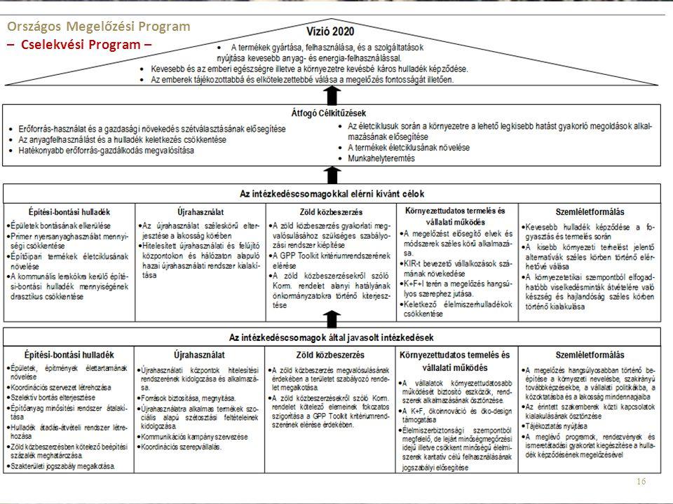 Országos Megelőzési Program – Cselekvési Program –