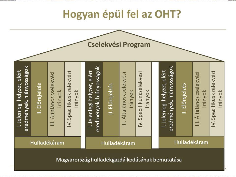 Hogyan épül fel az OHT Cselekvési Program