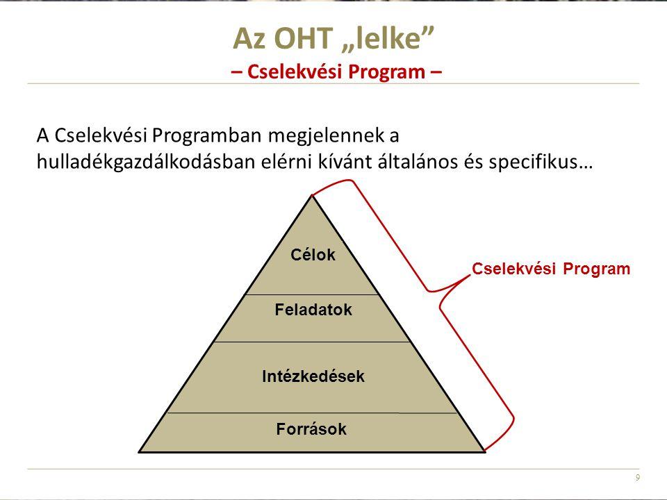 """Az OHT """"lelke – Cselekvési Program –"""