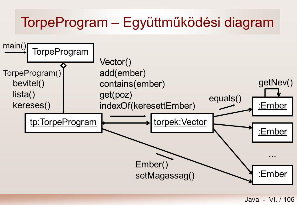 TorpeProgram – Együttműködési diagram