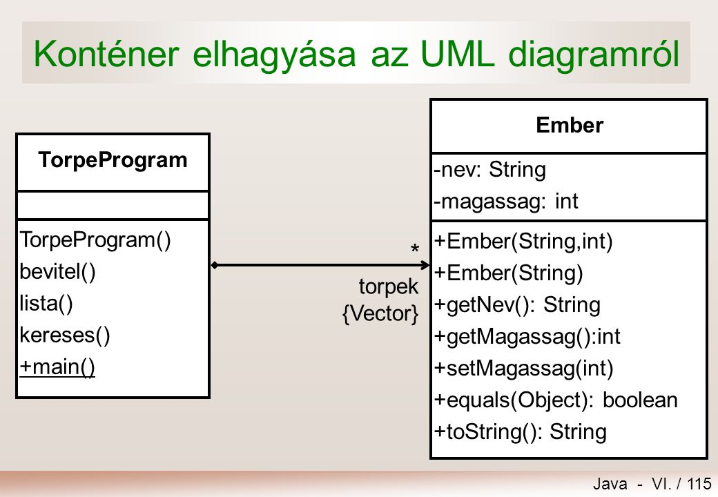Konténer elhagyása az UML diagramról