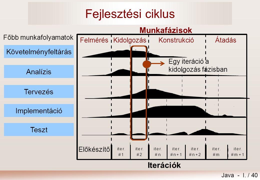 Fejlesztési ciklus Munkafázisok Iterációk Követelményfeltárás Analízis