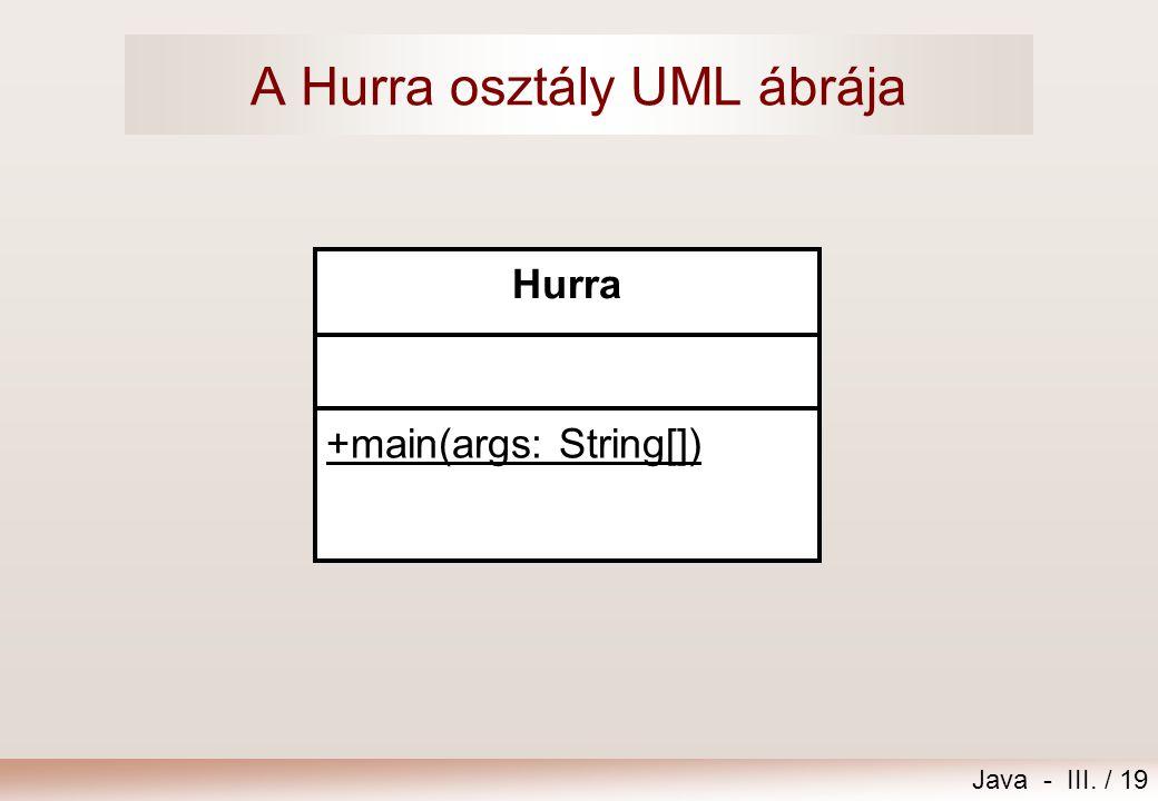 A Hurra osztály UML ábrája