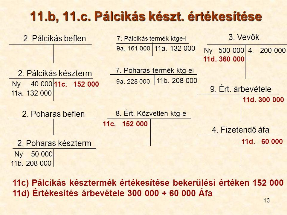 11.b, 11.c. Pálcikás készt. értékesítése