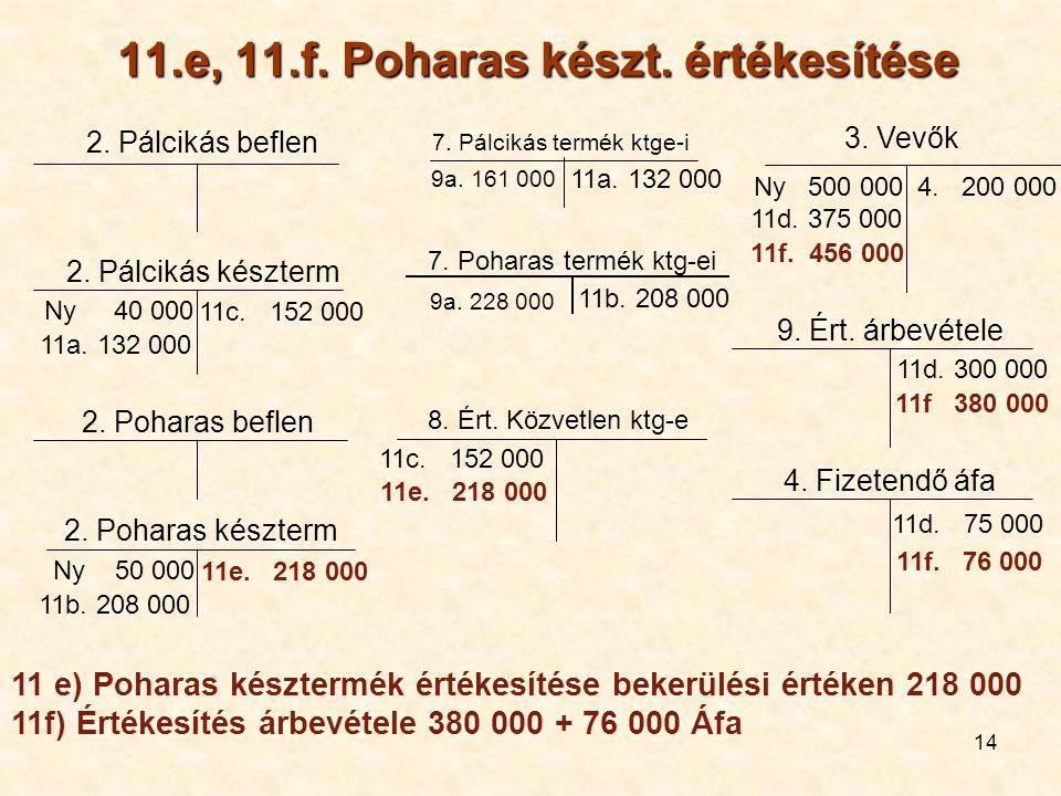 11.e, 11.f. Poharas készt. értékesítése