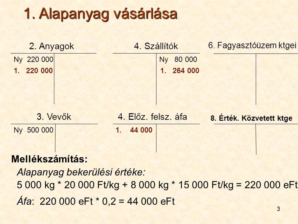 1. Alapanyag vásárlása Mellékszámítás: Alapanyag bekerülési értéke: