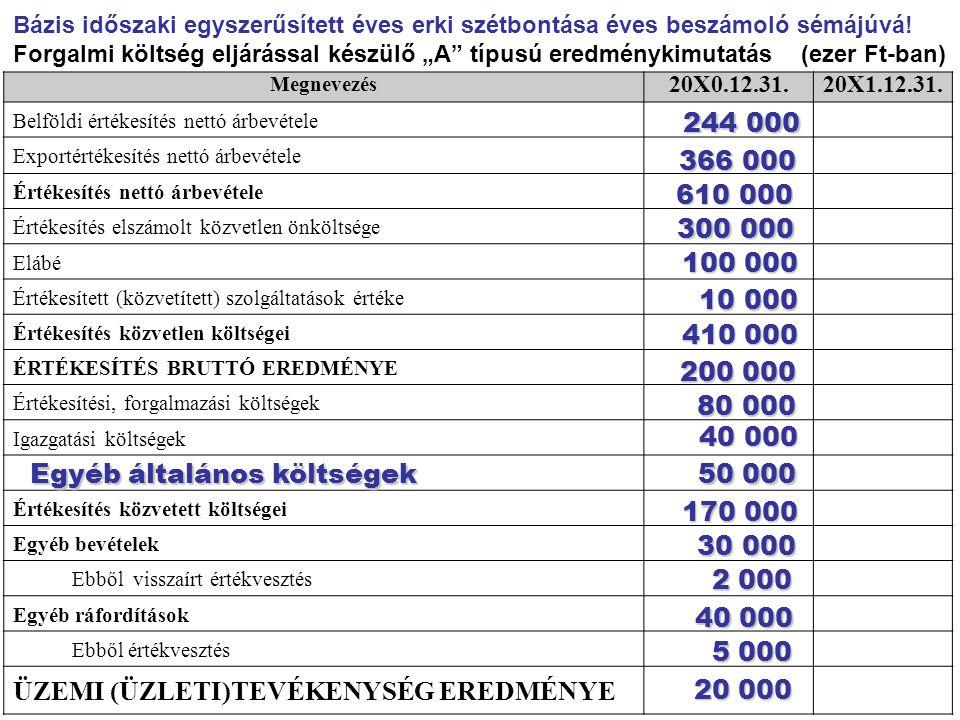 ÜZEMI (ÜZLETI)TEVÉKENYSÉG EREDMÉNYE 244 000 366 000 610 000 300 000