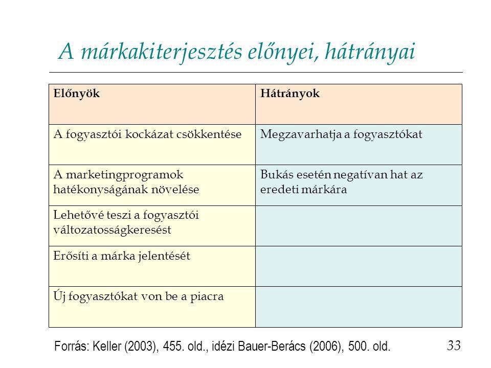 A márkakiterjesztés előnyei, hátrányai