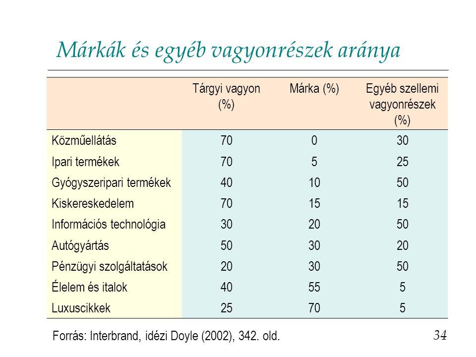 Egyéb szellemi vagyonrészek (%)